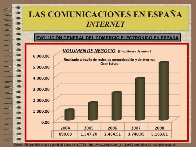 EVOLUCIÓN GENERAL DEL COMERCIO ELECTRÓNICO EN ESPAÑA Fuente: Elaboración propia a partir de datos de la CTM: http://www.cm...
