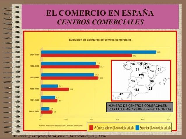 http://www.ign.es/espmap/graficos_servicios_bach/Servicios_Graf_03.htm EL COMERCIO EN ESPAÑA CENTROS COMERCIALES 31 13 129...