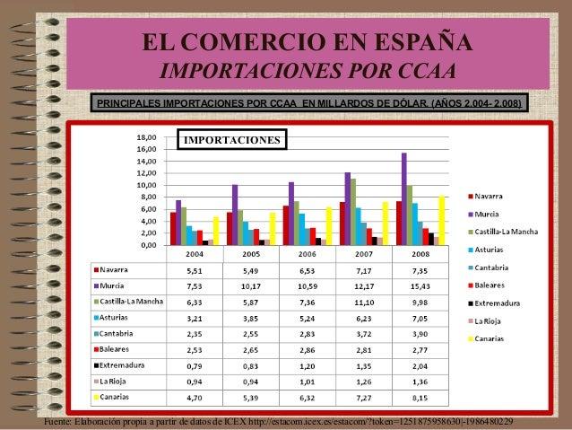 PRINCIPALES IMPORTACIONES POR CCAA EN MILLARDOS DE DÓLAR. (AÑOS 2.004- 2.008) Fuente: Elaboración propia a partir de datos...