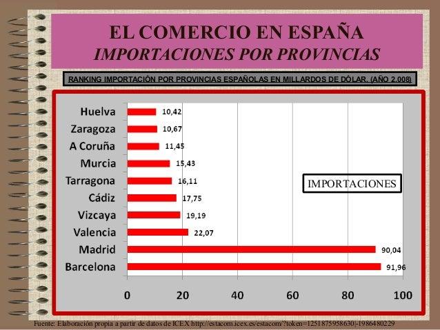 RANKING IMPORTACIÓN POR PROVINCIAS ESPAÑOLAS EN MILLARDOS DE DÓLAR. (AÑO 2.008) IMPORTACIONES Fuente: Elaboración propia a...