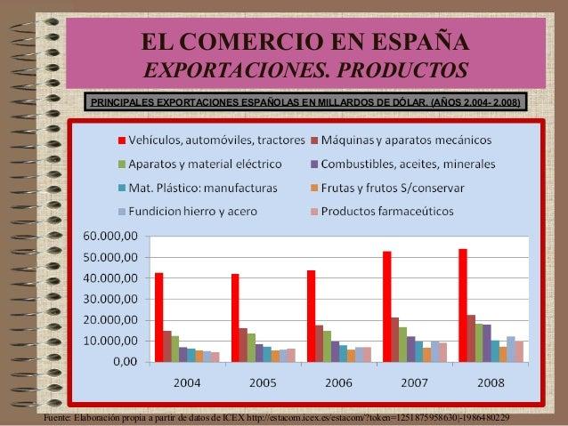 PRINCIPALES EXPORTACIONES ESPAÑOLAS EN MILLARDOS DE DÓLAR. (AÑOS 2.004- 2.008) Fuente: Elaboración propia a partir de dato...