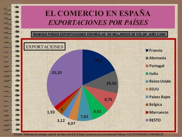RANKING PAÍSES EXPORTACIONES ESPAÑOLAS EN MILLARDOS DE DÓLAR. (AÑO 2.008) Fuente: Elaboración propia a partir de datos de ...