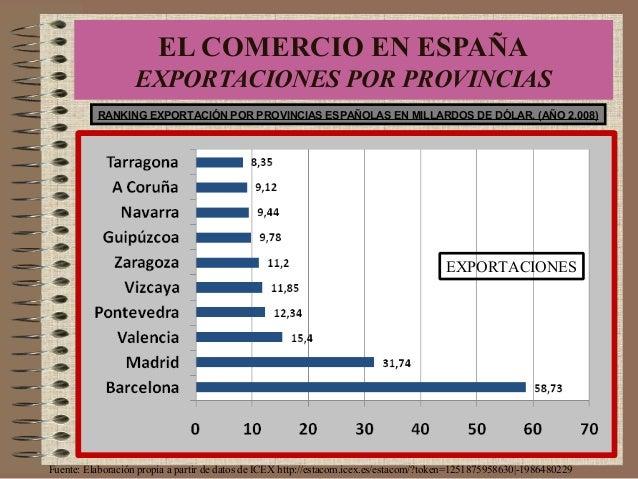 RANKING EXPORTACIÓN POR PROVINCIAS ESPAÑOLAS EN MILLARDOS DE DÓLAR. (AÑO 2.008) Fuente: Elaboración propia a partir de dat...