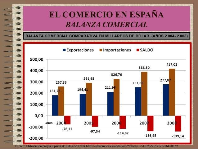 Fuente: Elaboración propia a partir de datos de ICEX http://estacom.icex.es/estacom/?token=1251875958630 -1986480229 BALAN...