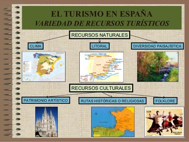 EL TURISMO EN ESPAÑA VARIEDAD DE RECURSOS TURÍSTICOS RECURSOS NATURALES CLIMA LITORAL DIVERSIDAD PAISAJÍSTICA RECURSOS CUL...