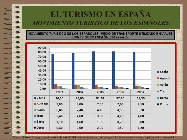 MOVIMIENTO TURÍSTICO DE LOS ESPAÑOLES: MEDIO DE TRANSPORTE UTILIZADO EN VIAJES CON DESTINO ESPAÑA. (Cifras en %) Fuente: E...