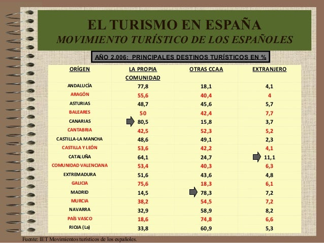 ORÍGEN LA PROPIA COMUNIDAD OTRAS CCAA EXTRANJERO ANDALUCÍA 77,8 18,1 4,1 ARAGÓN 55,6 40,4 4 ASTURIAS 48,7 45,6 5,7 BALEARE...