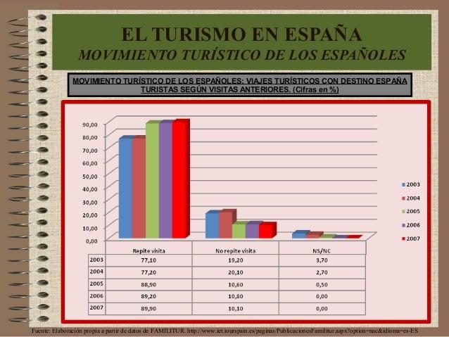 MOVIMIENTO TURÍSTICO DE LOS ESPAÑOLES: VIAJES TURÍSTICOS CON DESTINO ESPAÑA TURISTAS SEGÚN VISITAS ANTERIORES. (Cifras en ...