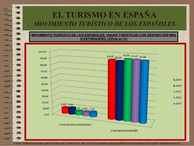 MOVIMIENTO TURÍSTICO DE LOS ESPAÑOLES: VIAJES TURÍSTICOS CON DESTINO ESPAÑA O EXTRANJERO. (Cifras en %) EL TURISMO EN ESPA...