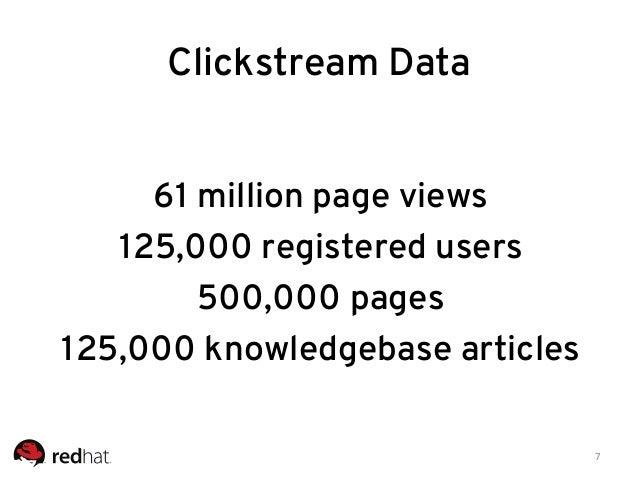 Insights into Customer Behavior from Clickstream Data by