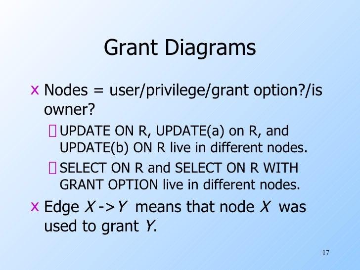 Grant Diagrams <ul><li>Nodes = user/privilege/grant option?/is owner? </li></ul><ul><ul><li>UPDATE ON R, UPDATE(a) on R, a...