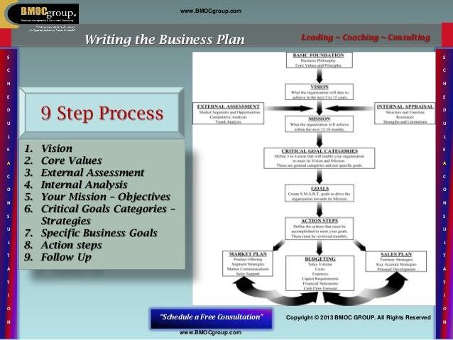 9 step business plan