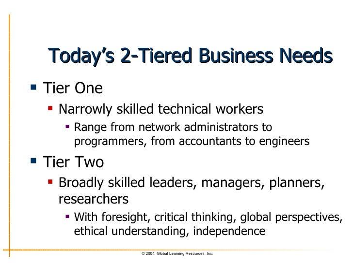 Types of Thinking   The Peak Performance Center Tony Bates