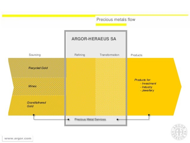 Precious metals flow Products ARGOR-HERAEUS SA Recycled Gold Grandfathered Gold Mines TransformationRefining Products for:...