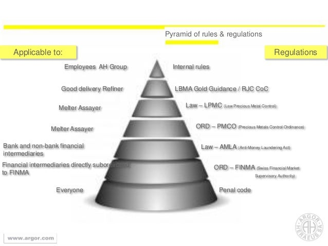 Employees AH Group Internal rules Good delivery Refiner LBMA Gold Guidance / RJC CoC Financial intermediaries directly sub...