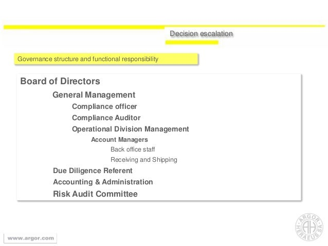 Decision escalation Governance structure and functional responsibility Board of Directors General Management Compliance of...