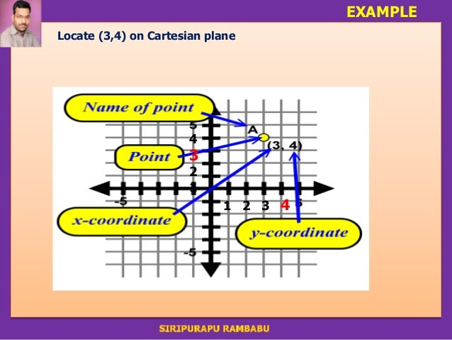 Ppts for 9th class coordinate geometry introduction c example locate 34 on cartesian plane 1 2 3 4 4 3 2 1 ccuart Gallery