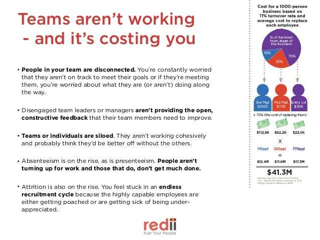 Teams aren't working - and it's costing you • People in your team are disconnected. You're constantly worried that they a...
