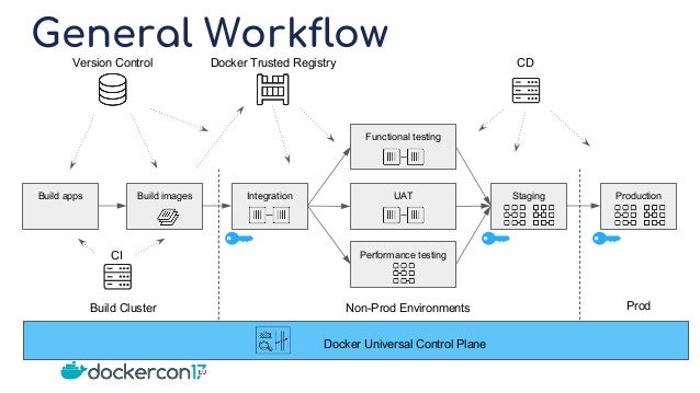 Modernizing Traditional Applications With Docker Ee From