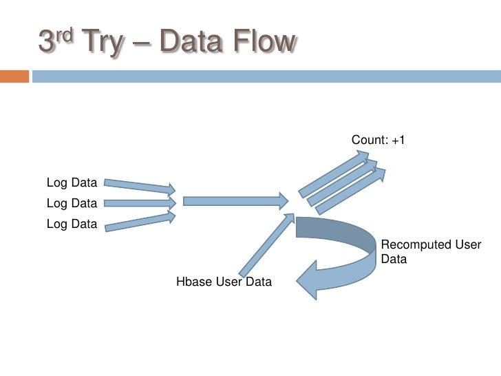 3rd Try – Data Flow                             Count: +1Log DataLog DataLog Data                                 Recomput...