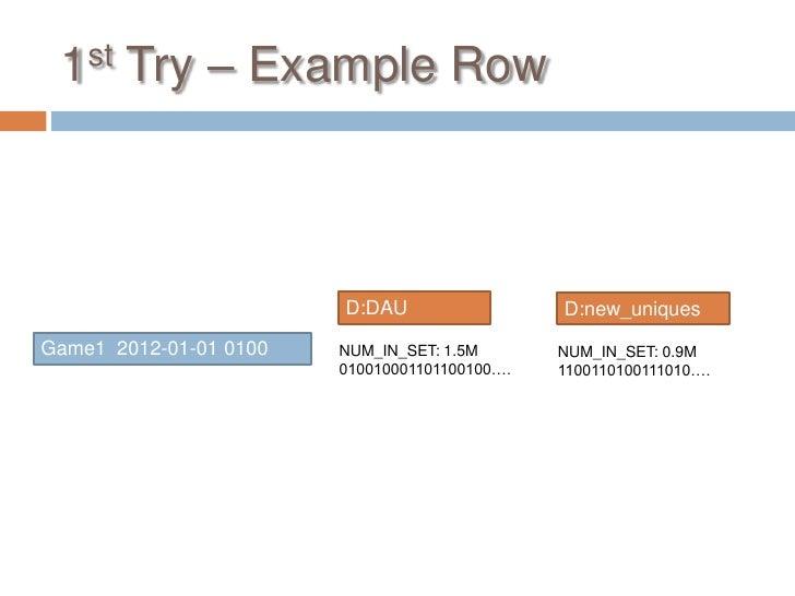 1st Try – Example Row                        D:DAU                  D:new_uniquesGame1 2012-01-01 0100   NUM_IN_SET: 1.5M ...