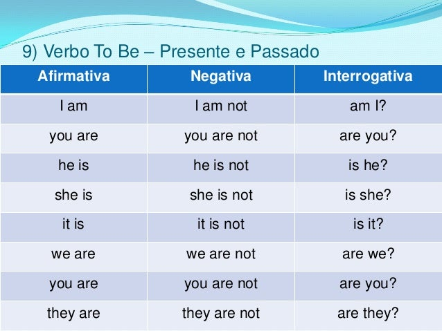9) Verbo To Be – Presente e Passado Afirmativa        Negativa           Interrogativa    I am            I am not        ...