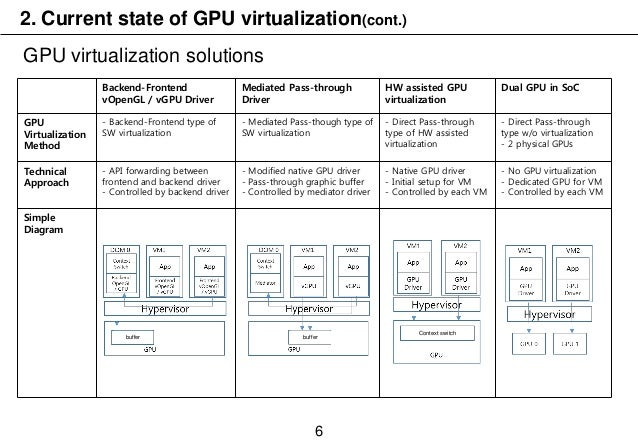 XPDS16: Consideration of Real Time GPU Scheduling of XenGT in Automot…