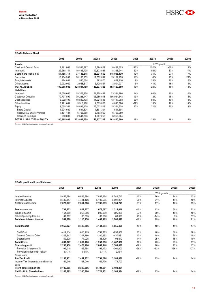 abc     Banks     Abu Dhabi/UAE     4 December 2007     NBAD- Balance Sheet                                               ...