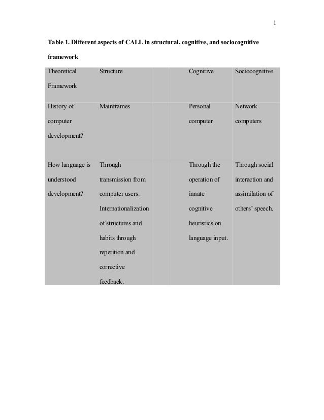 Table 1. Different aspects of CALL in structural, cognitive, and sociocognitive framework Theoretical Framework Structure ...