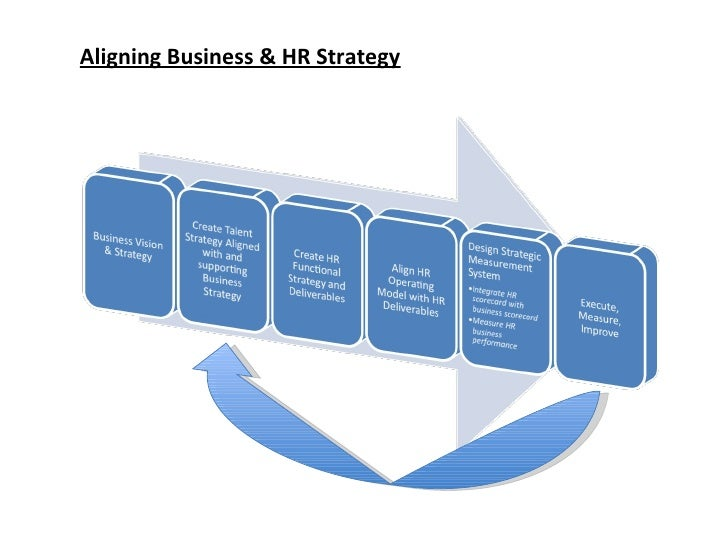 aligning hr to corporate strategy Aligning an organization's goals and success requires both the right strategy and operational effectiveness [michael e porter, harvard business school.