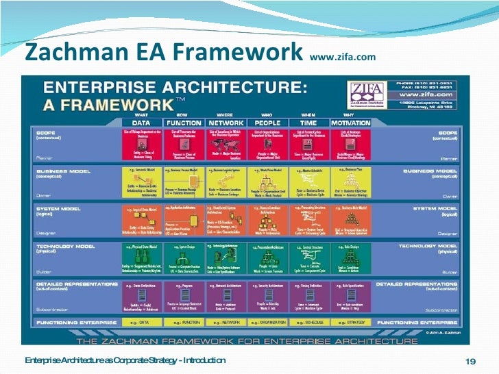 Architecture series 5 1 ea as corporate strategy introduction for Zachman framework template