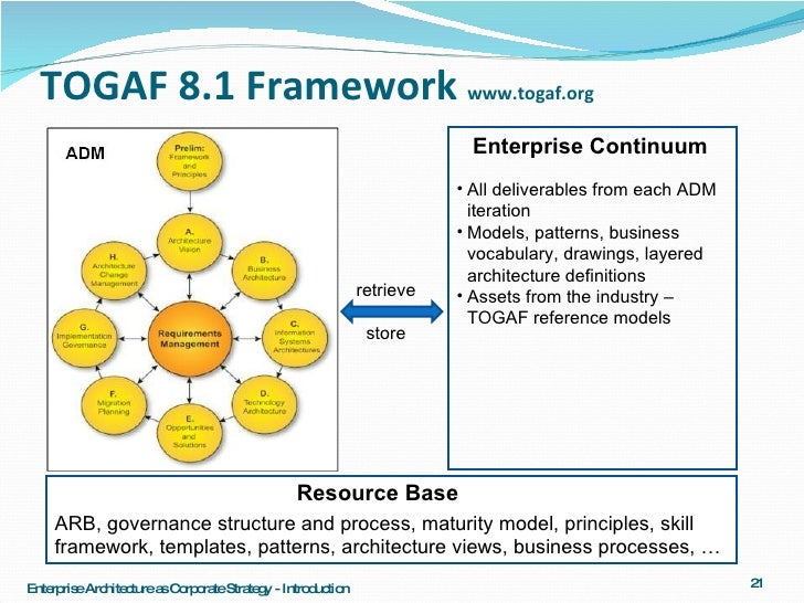 Architecture Series 5 1 Ea As Corporate Strategy Introduction