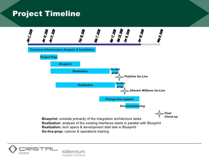 Follow these steps to conduct an effective project kickoff meeting