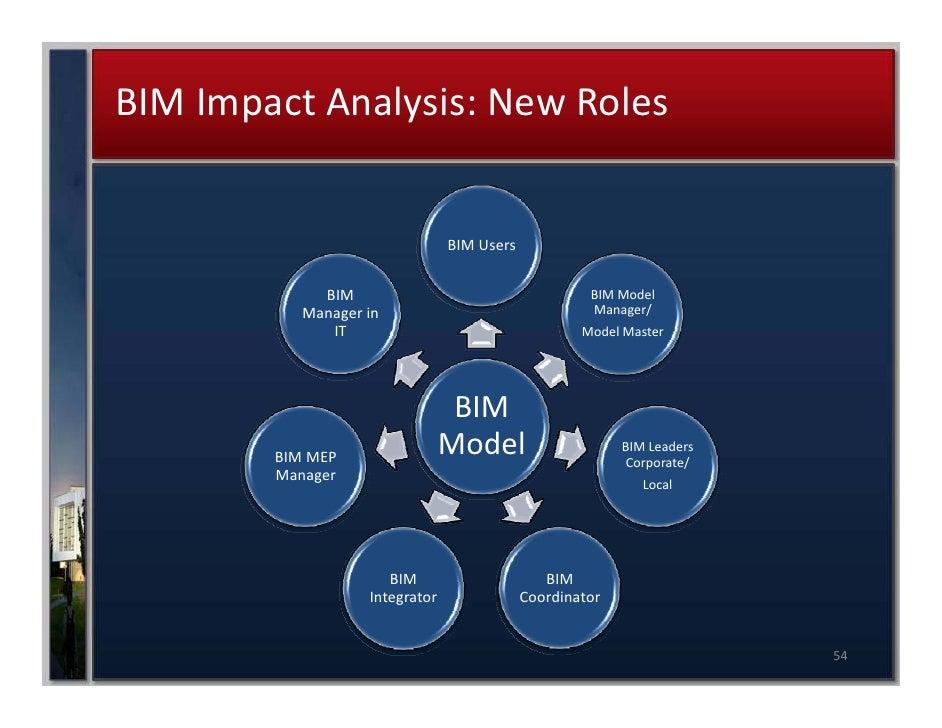 bim manager diagram experts of wiring diagram u2022 rh evilcloud co uk 5D BIM Bim Drawings