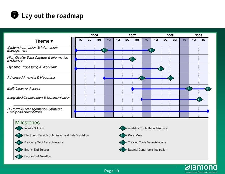EA Roadmapping - Capability roadmap template