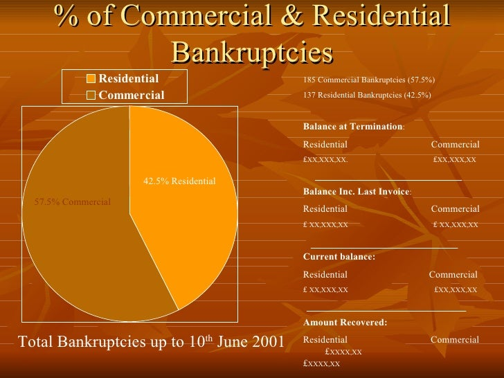 % of Commercial & Residential Bankruptcies 185 Commercial Bankruptcies (57.5%) 137 Residential Bankruptcies (42.5%) Balanc...