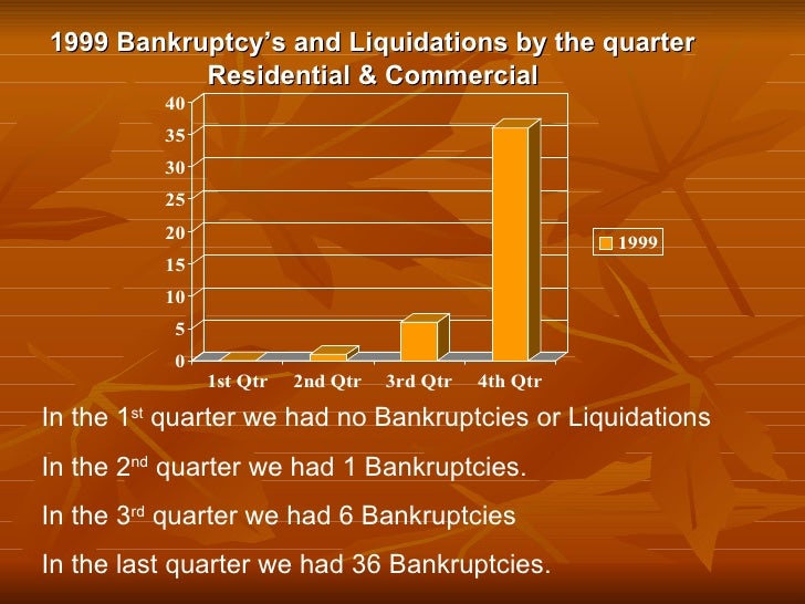 1999 Bankruptcy's and Liquidations by the quarter Residential & Commercial In the 1 st  quarter we had no Bankruptcies or ...