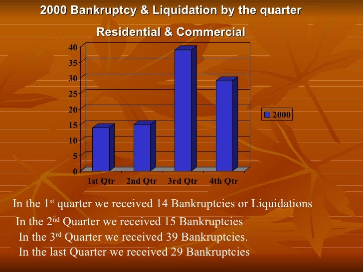 2000 Bankruptcy & Liquidation by the quarter Residential & Commercial In the 1 st  quarter we received 14 Bankruptcies or ...