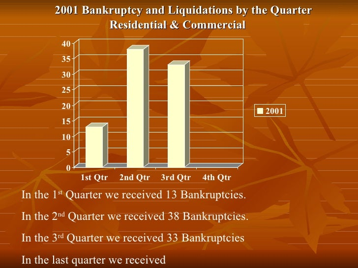 2001 Bankruptcy and Liquidations by the Quarter Residential & Commercial In the 1 st  Quarter we received 13 Bankruptcies....