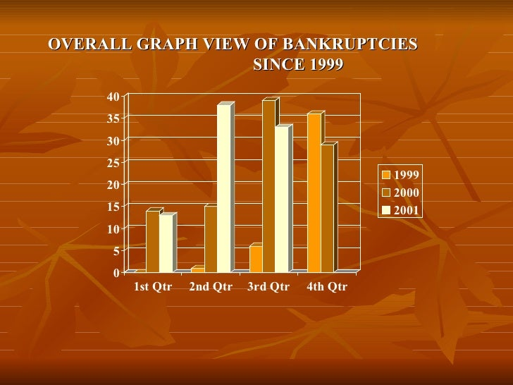 OVERALL GRAPH VIEW OF BANKRUPTCIES  SINCE 1999
