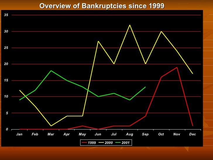 Overview of Bankruptcies since 1999