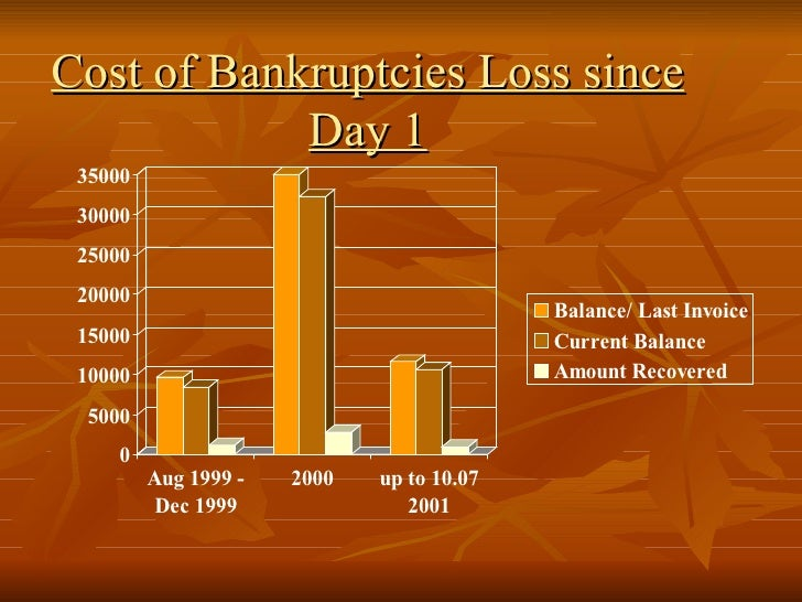Cost of Bankruptcies Loss since Day 1