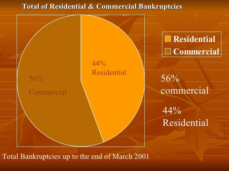 56% commercial 44% Residential Total of Residential & Commercial Bankruptcies 56% Commercial 44% Residential Total Bankrup...