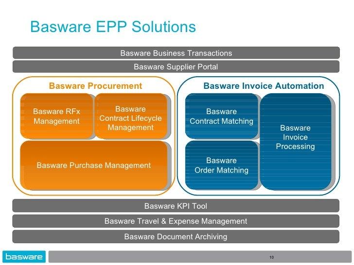 Basware Supplier Portal