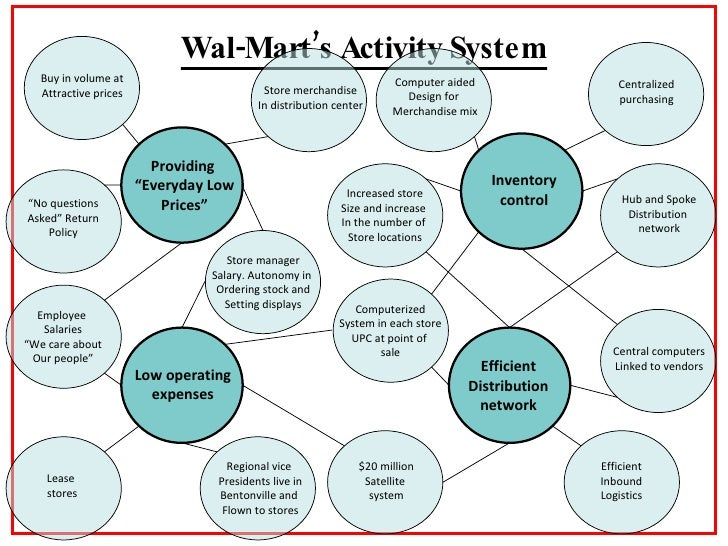 wal-mart case study management control system Case study of strategic human resource management in walmart stores and with the efficient stock control system helping make.