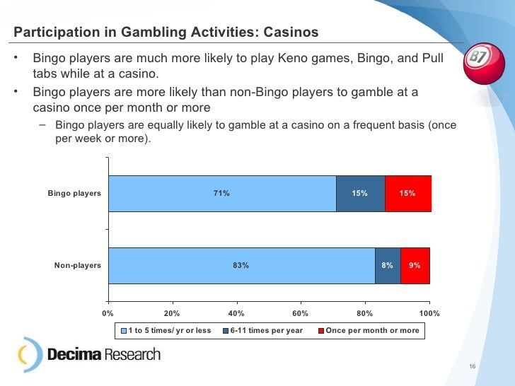 Casino gambling demographics nugget casino tickets