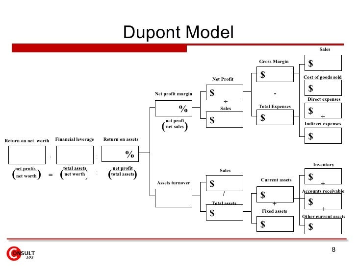 dupont model analysis for netflix Netflix roe % description, competitive comparison data, historical data and more   all numbers are in millions except for per share data and ratio  a company's  return on equity (roe) can be illustrated with the three-step dupont analysis:.