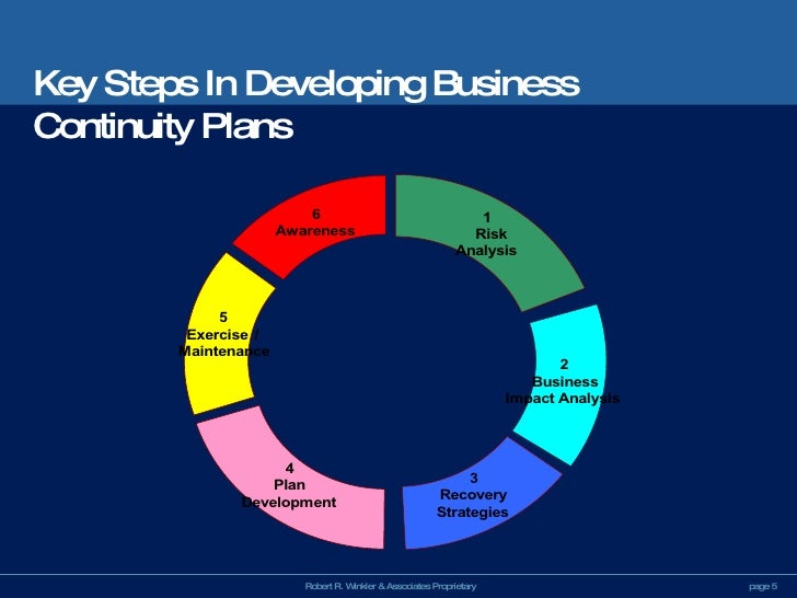 Business Continuity Planning Presentation Overview – Business Continuity Plan