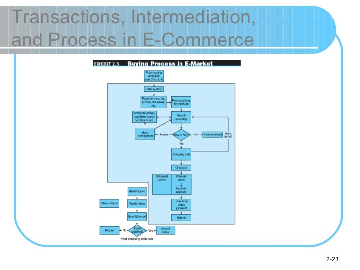 Transactions, Intermediation,  and Process in E-Commerce