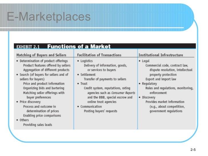 E-Marketplaces